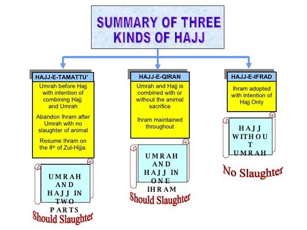Three Kinds of Hajj