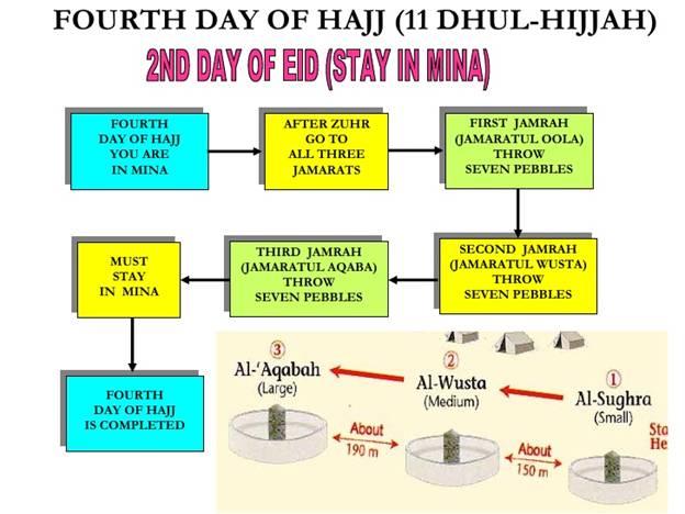 How to perform Hajj